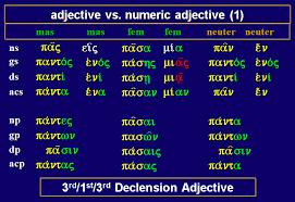 File Greek Adjective Pas Pasa Pan And Heis Mia Hen Png