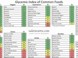 Printable List Of Low Glycemic Index Foods And Chart