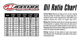 2 Cycle Gas Oil Mix Chart 24 Surprising 2 Stroke Oil Ratio Calculator