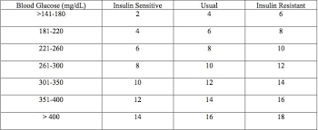 Insulin Sliding Scale Dose Chart Humalog Sliding Scale For Humalog 75 25 Basal Bolus Vs Sliding