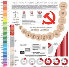 Chinese Communist Party Organization Chart Party Congress To Reflect A Sense Of Greater Choice China
