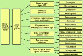 ПРАВОВЕДЕНИЕ Тема  Форма объекта нормы МПП