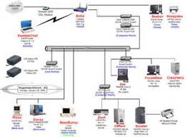 similiar visio network setup keywords small office network setup diagram cat 6 wiring diagram visio visio
