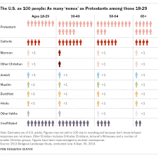 America Religion Pie Chart If The U S Had 100 People Charting Americans Religious