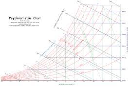 Psychrometric Chart Si Units File Psychrometricchart Sealevel Si Svg Wikimedia Commons