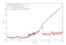 size of matrix matlab performance faster way to initialize arrays via empty matrix