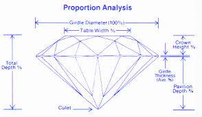 Diamond Description Chart Diamond Facts And Diamond Grading Information How To