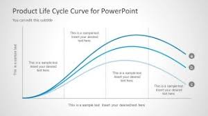 Product Life Cycle Curve For Powerpoint Slidemodel
