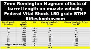 44 Rem Mag Ballistics Chart 11 Hand Picked 7mm Rem Mag 150 Gr Ballistics Chart
