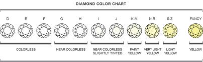 Diamond Color Price Chart Diamond Color Education Tdn Stores