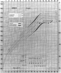 Bone Age Growth Chart Growth Chart Showing Growth Delay And Relative Bone Age And