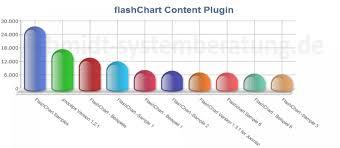 Flashchart Content Plugin By Joachim Schmidt Joomla