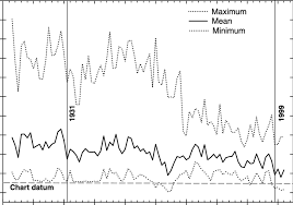 Annual Mean And Minimum And Maximum Daily Water Levels