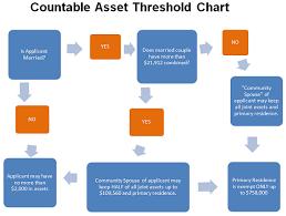 Masshealth Eligibility Income Chart Medicaid Planning Mcnamara Yates P C