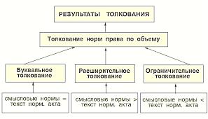 Толкование права Основные приемы способы толкования норм права Рисунок 5 Толкование норм права по объему