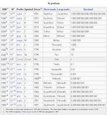 Mega Kilo Conversion Chart International System Of Units Prefixes Math Concepts