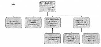 Methodist Hospital Organizational Chart Mayo Clinic Growth Tracked By Organizational Charts