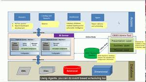 Obiee Developer Obiee 12c Architecture