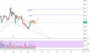 Idx Stock Chart Ssia Stock Price And Chart Idx Ssia Tradingview