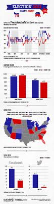 2012 Election Chart Chart Election 2012 Obama Vs Romney Statista