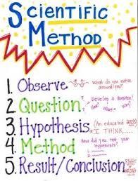 Scientific Method Science Scientific Method Scientific Method