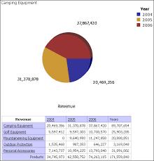 Cognos Pie Chart Pie Chart Sample