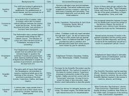 global history thematic essay central high school college essay writing workshop global history