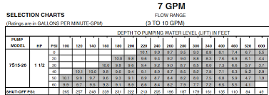 Goulds Well Pump Sizing Chart Well Pump Sizing Terry Love Plumbing Remodel Diy