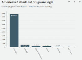 Drug Classification Chart New The 44 Deadliest Drugs In America Are Legal Vox