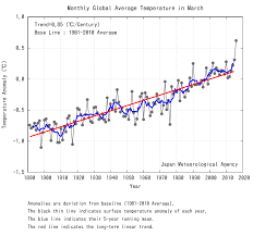 Japan Climate Chart Graph Japan Meteorological Agency Things To Read