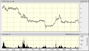 Xtant Medical Holdings Inc Xtnt Quick Chart Nyse