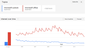 Microsoft Office Reports Microsoft Reports 1 1 Billion Office Users Does The Iphone