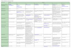 Aetna Medical Plan Comparison Chart Wellness Benefits Comparison Chart