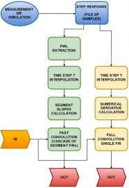 Flowchart Of The Btm Method Alternatives Based On Pwlfit