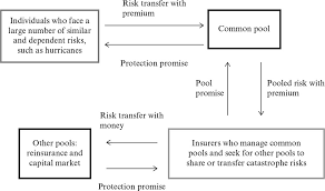 But before you dive in to beat the heat, it's important to make sure you're properly protected. Climate Change And Financial Instruments To Cover Disasters What Role For Insurance In Transitional China Climate Change And Catastrophe Management In A Changing Chinagovernment Insurance And Alternatives
