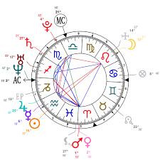 Porphyry Astrology Chart