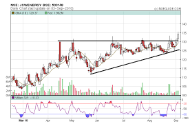 Nseguide Technical Chart Jsw Energy Technical View Stoploss Triggered Nseguide Com