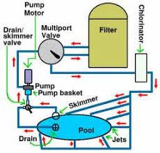 similiar simple swimming pool water flow chart keywords pool pump wiring diagram besides hayward pool heater wiring diagram