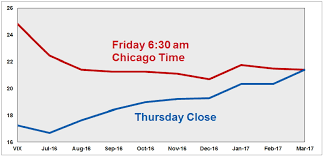 Vix Futures Curve Chart Cfe Market Events And The Dramatic Effect On The Vix Curv