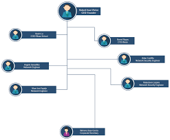 Flat Organizational Chart Template Org Chart With Pictures To Easily Visualize Your