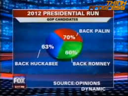 Pie Chart News Fox News Makes The Best Pie Chart Ever Flowingdata