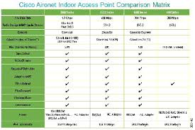 Cisco Wireless Router Comparison Chart Cisco Aironet 1600 2600 3600 Series Access Point Deployment