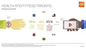 Global Studies Fitness Tracking Gfk Global