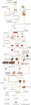 Copper Mining Extraction Process Flow Chart