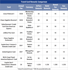 Credit Card Comparison Chart 2018 15 Best Airline Credit Cards 2019