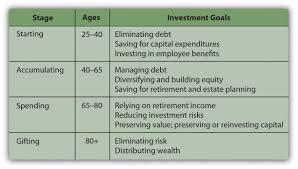 investor behavior figure 13 2 life stage profiles