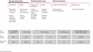 Diamond Mining Process Flow Chart The Global Diamond Industry 2018 A Resilient Industry