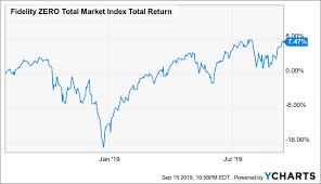 Index Fund Chart Fidelity Zero Total Market Etf Is Slightly Overvalued