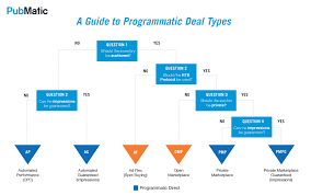 programmatic outlook report deal types 1024x641 1