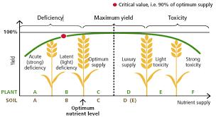 Fertigation Compatibility Chart Using Pivots For Fertigation Products Limitations